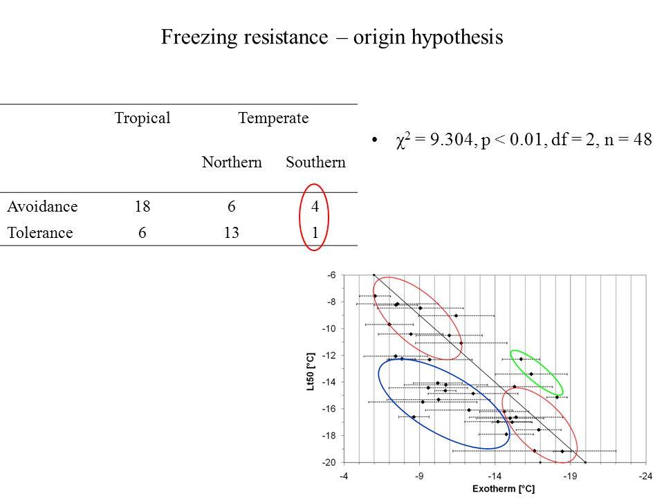 χ 2 = 9.304, p < 0.01, df = 2, n = 48 TropicalTemperate NorthernSouthern Avoidance1864 Tolerance6131