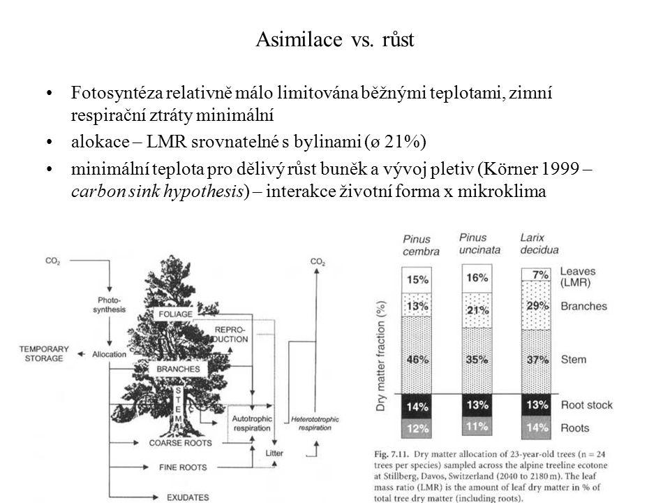 Asimilace vs.