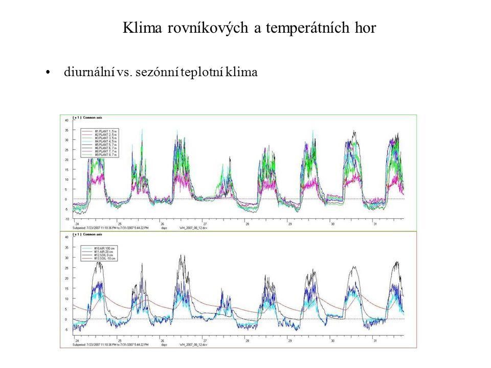 Klima rovníkových a temperátních hor diurnální vs. sezónní teplotní klima
