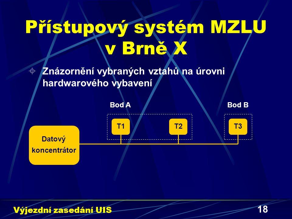 18 Přístupový systém MZLU v Brně X  Znázornění vybraných vztahů na úrovni hardwarového vybavení Výjezdní zasedání UIS Datový koncentrátor T1T3T2 Bod ABod B
