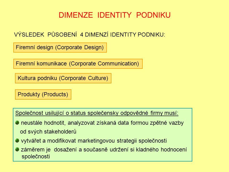 DIMENZE IDENTITY PODNIKU VÝSLEDEK PŮSOBENÍ 4 DIMENZÍ IDENTITY PODNIKU: Produkty (Products) Firemní design (Corporate Design) Firemní komunikace (Corporate Communication) Kultura podniku (Corporate Culture) Společnost usilující o status společensky odpovědné firmy musí: neustále hodnotit, analyzovat získaná data formou zpětné vazby od svých stakeholderů vytvářet a modifikovat marketingovou strategii společnosti záměrem je dosažení a současně udržení si kladného hodnocení společnosti