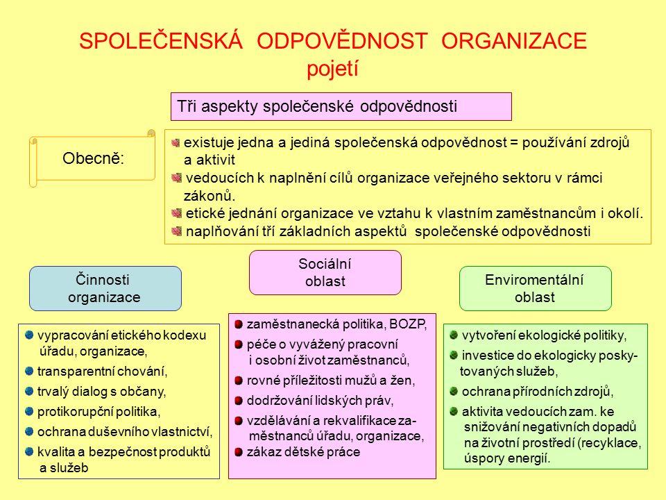 SPOLEČENSKÁ ODPOVĚDNOST ORGANIZACE pojetí Tři aspekty společenské odpovědnosti Činnosti organizace Sociální oblast Enviromentální oblast vypracování etického kodexu úřadu, organizace, transparentní chování, trvalý dialog s občany, protikorupční politika, ochrana duševního vlastnictví, kvalita a bezpečnost produktů a služeb zaměstnanecká politika, BOZP, péče o vyvážený pracovní i osobní život zaměstnanců, rovné příležitosti mužů a žen, dodržování lidských práv, vzdělávání a rekvalifikace za- městnanců úřadu, organizace, zákaz dětské práce vytvoření ekologické politiky, investice do ekologicky posky- tovaných služeb, ochrana přírodních zdrojů, aktivita vedoucích zam.