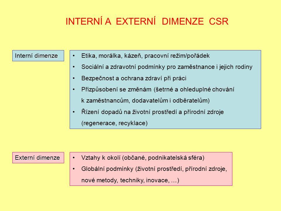 INTERNÍ A EXTERNÍ DIMENZE CSR Etika, morálka, kázeň, pracovní režim/pořádek Sociální a zdravotní podmínky pro zaměstnance i jejich rodiny Bezpečnost a ochrana zdraví při práci Přizpůsobení se změnám (šetrné a ohleduplné chování k zaměstnancům, dodavatelům i odběratelům) Řízení dopadů na životní prostředí a přírodní zdroje (regenerace, recyklace) dimenze Interní dimenze Externí dimenze Vztahy k okolí (občané, podnikatelská sféra) Globální podmínky (životní prostředí, přírodní zdroje, nové metody, techniky, inovace, …)