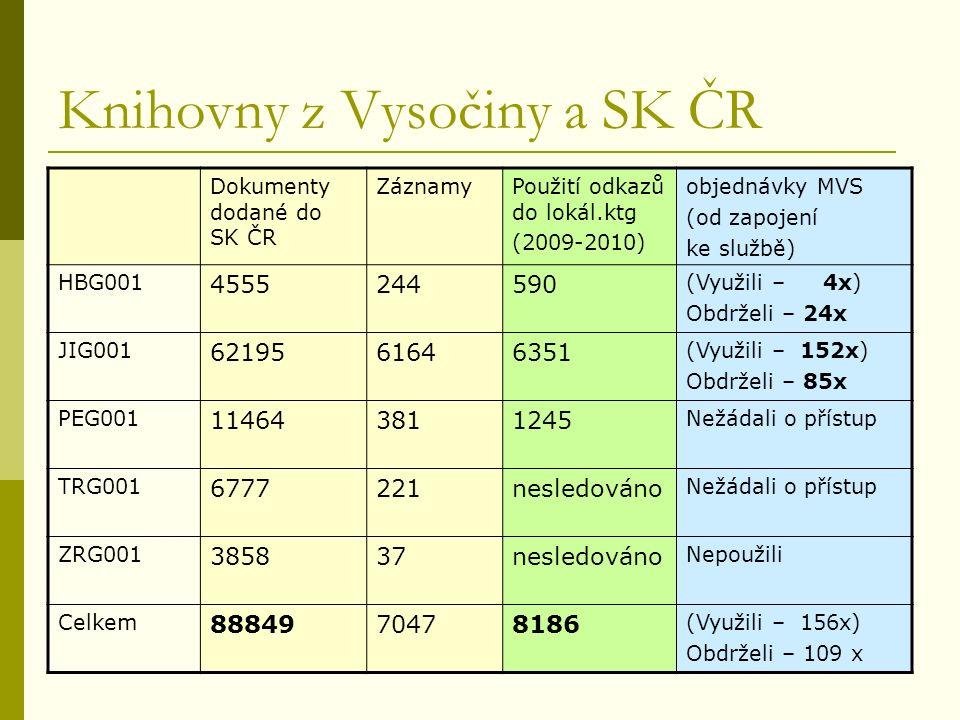 Knihovny z Vysočiny a SK ČR Dokumenty dodané do SK ČR ZáznamyPoužití odkazů do lokál.ktg (2009-2010) objednávky MVS (od zapojení ke službě) HBG001 4555244590 (Využili – 4x) Obdrželi – 24x JIG001 6219561646351 (Využili – 152x) Obdrželi – 85x PEG001 114643811245 Nežádali o přístup TRG001 6777221nesledováno Nežádali o přístup ZRG001 385837nesledováno Nepoužili Celkem 8884970478186 (Využili – 156x) Obdrželi – 109 x