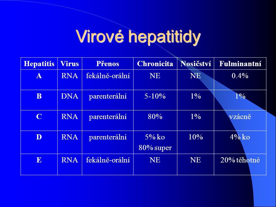 Virové hepatitidy HepatitisVirusPřenosChronicitaNosičstvíFulminantní ARNAfekálně-orálníNE 0.4% BDNAparenterální5-10%1% CRNAparenterální80%1%vzácně DRNAparenterální5% ko 80% super 10%4% ko ERNAfekálně-orálníNE 20% těhotné