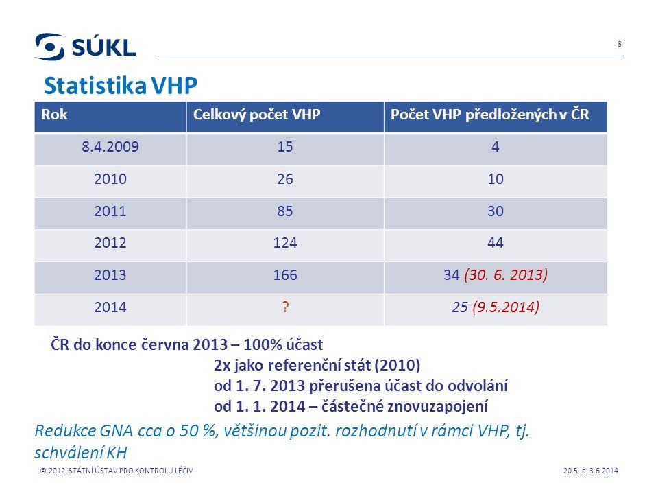 Statistika VHP 20.5.