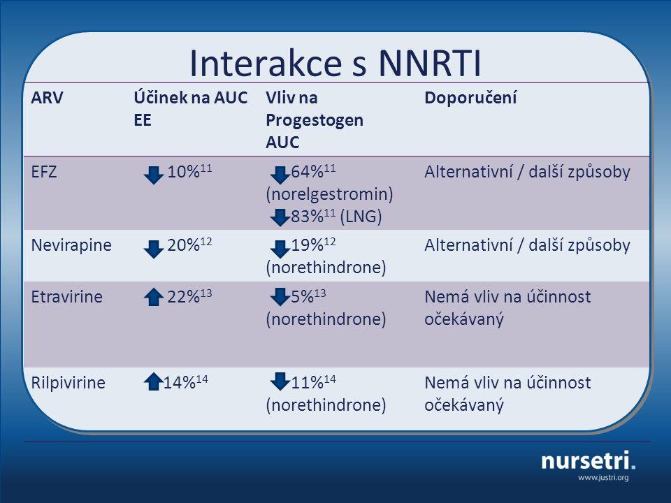 Interakce s NNRTI ARVÚčinek na AUC EE Vliv na Progestogen AUC Doporučení EFZ 10% 11 64% 11 (norelgestromin) 83% 11 (LNG) Alternativní / další způsoby Nevirapine 20% 12 19% 12 (norethindrone) Alternativní / další způsoby Etravirine 22% 13 5% 13 (norethindrone) Nemá vliv na účinnost očekávaný Rilpivirine 14% 14 11% 14 (norethindrone) Nemá vliv na účinnost očekávaný