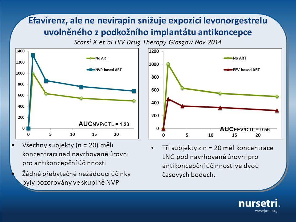 Všechny subjekty (n = 20) měli koncentraci nad navrhované úrovni pro antikoncepční účinnosti Žádné přebytečné nežádoucí účinky byly pozorovány ve skupině NVP Tři subjekty z n = 20 měl koncentrace LNG pod navrhované úrovni pro antikoncepční účinnosti ve dvou časových bodech.
