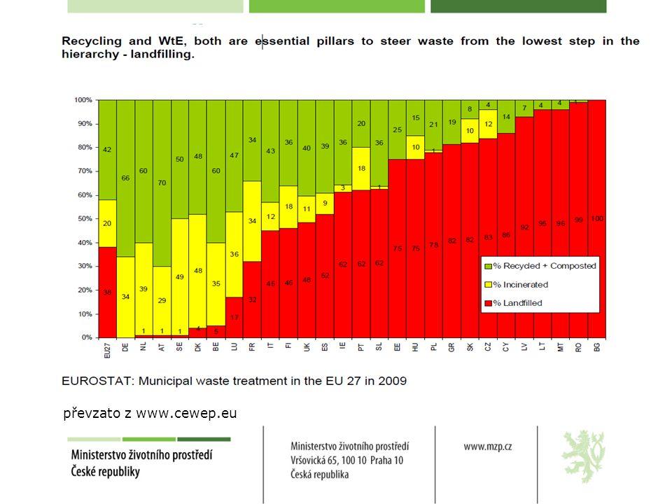 Postoj MŽP k EVO: změna přístupu již v roce 2009 11% komunálního odpadu využití odpadů: 74,9 % (materiálově 70,7 %; energeticky 2,9 %) produkce KO: cca 5,4 mil.