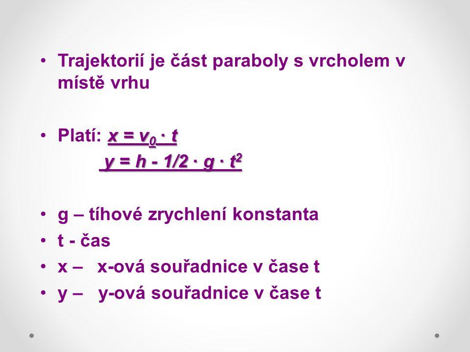 Trajektorií je část paraboly s vrcholem v místě vrhu x = v 0 · tPlatí: x = v 0 · t y = h - 1/2 · g · t 2 y = h - 1/2 · g · t 2 g – tíhové zrychlení konstanta t - čas x – x-ová souřadnice v čase t y – y-ová souřadnice v čase t