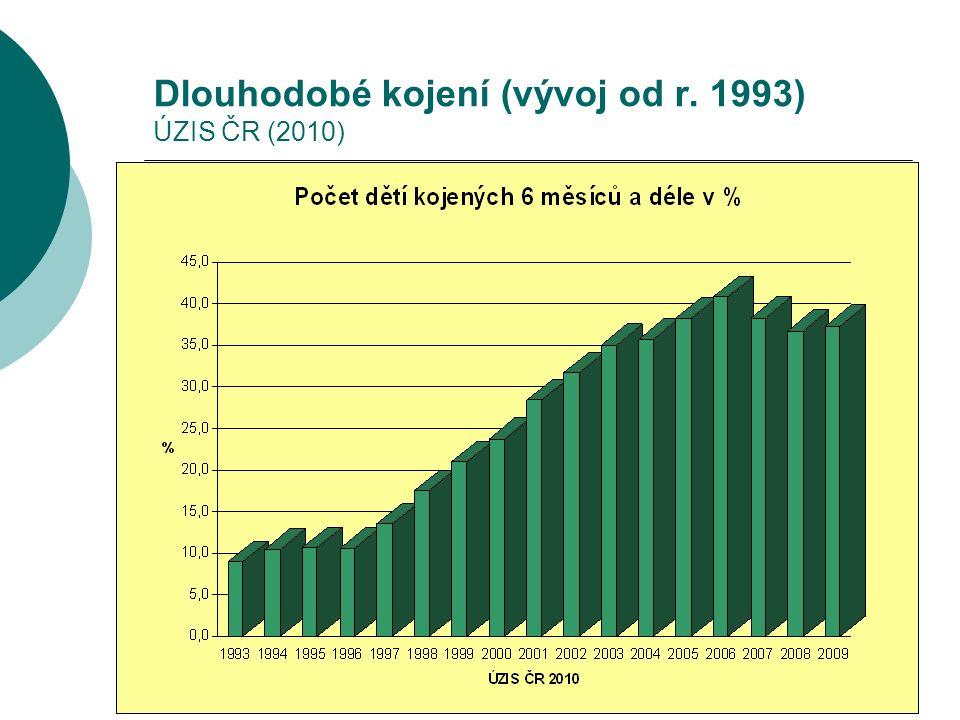 Dlouhodobé kojení (vývoj od r. 1993) ÚZIS ČR (2010)