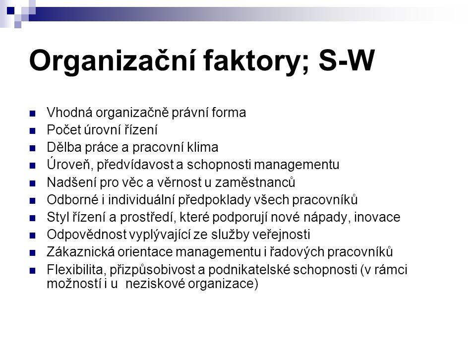 Organizační faktory; S-W Vhodná organizačně právní forma Počet úrovní řízení Dělba práce a pracovní klima Úroveň, předvídavost a schopnosti managementu Nadšení pro věc a věrnost u zaměstnanců Odborné i individuální předpoklady všech pracovníků Styl řízení a prostředí, které podporují nové nápady, inovace Odpovědnost vyplývající ze služby veřejnosti Zákaznická orientace managementu i řadových pracovníků Flexibilita, přizpůsobivost a podnikatelské schopnosti (v rámci možností i u neziskové organizace)