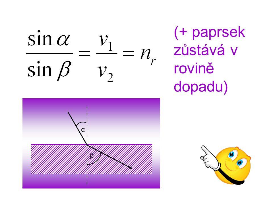 α β (+ paprsek zůstává v rovině dopadu)