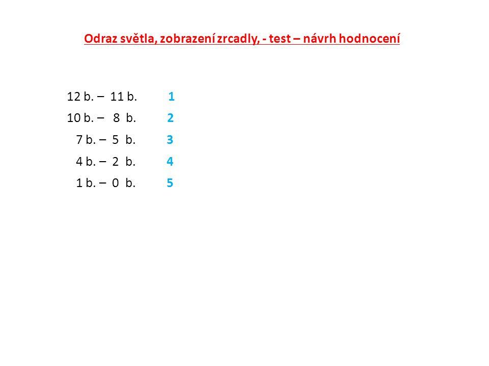 Odraz světla, zobrazení zrcadly, - test – návrh hodnocení 12 b. – 11 b. 1 10 b. – 8 b. 2 7 b. – 5 b. 3 4 b. – 2 b. 4 1 b. – 0 b. 5