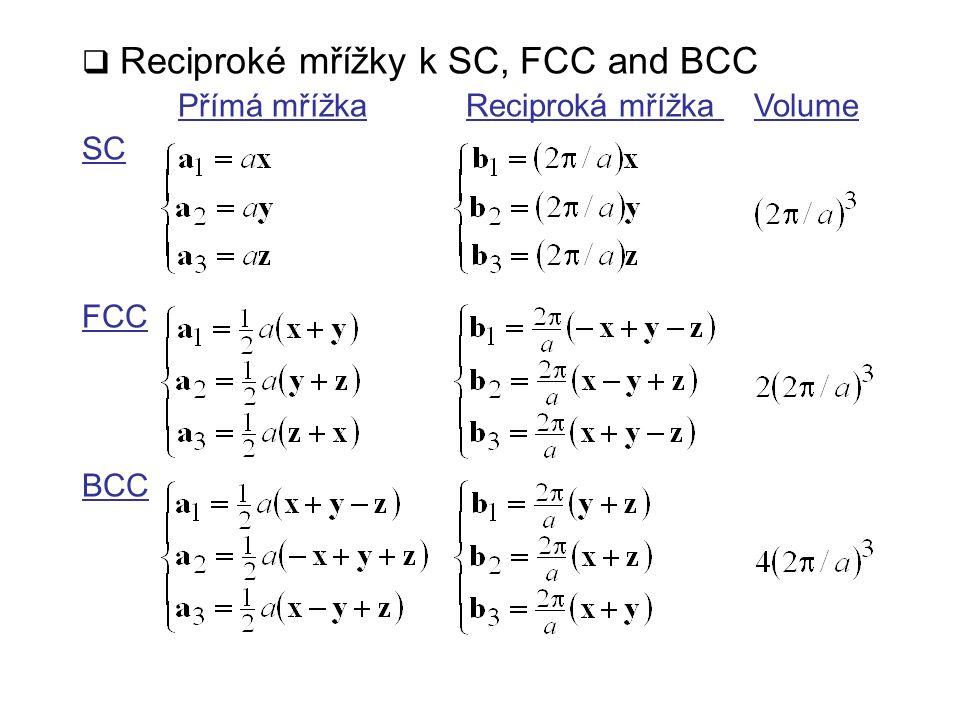  Reciproké mřížky k SC, FCC and BCC Přímá mřížkaReciproká mřížka Volume SC FCC BCC