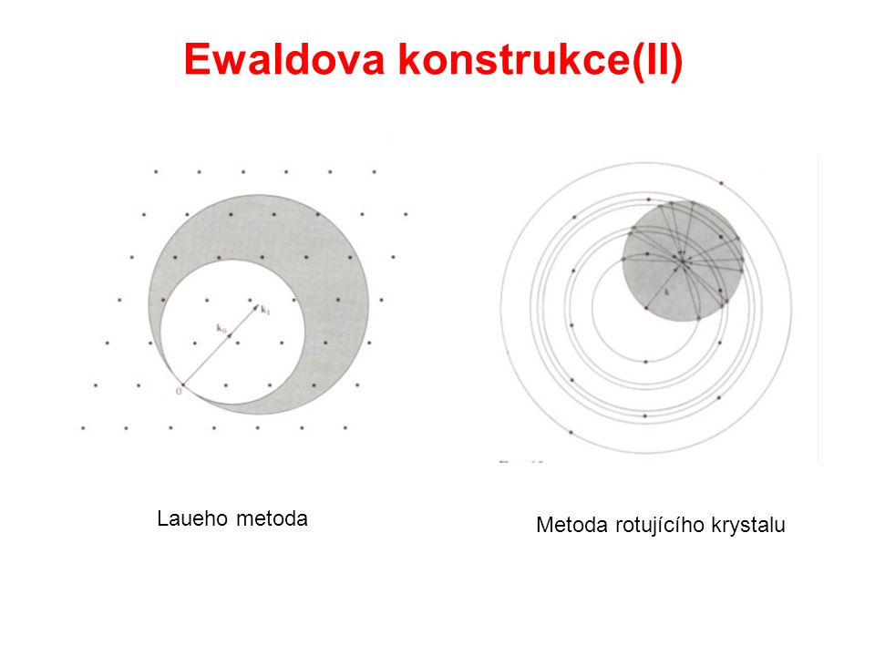 Ewaldova konstrukce(II) Laueho metoda Metoda rotujícího krystalu
