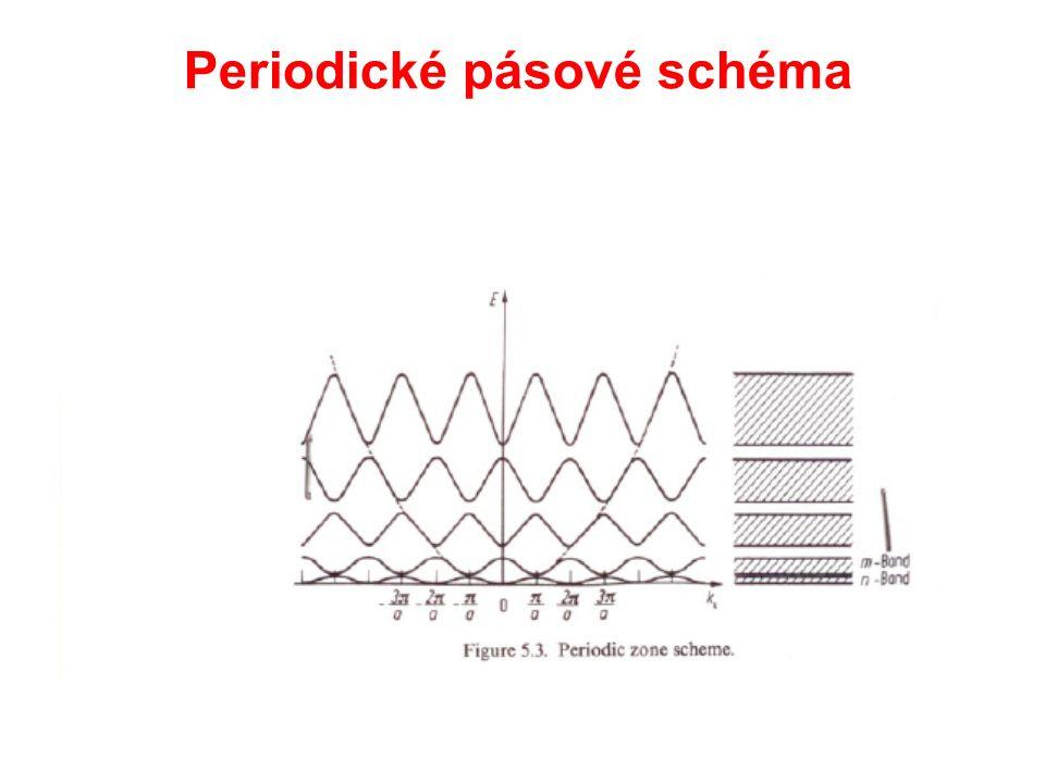 Periodické pásové schéma