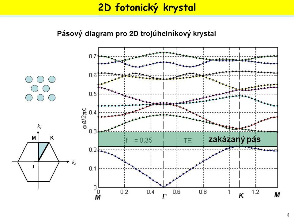 42 zakázaný pás Γ kxkx kyky MK 2D fotonický krystal Pásový diagram pro 2D trojúhelníkový krystal