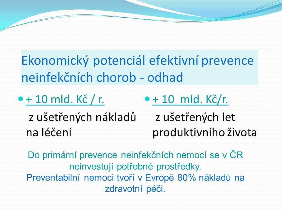 Ekonomický potenciál efektivní prevence neinfekčních chorob - odhad + 10 mld.