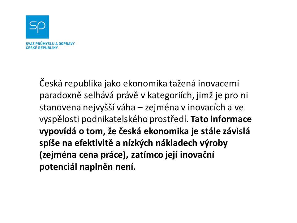 Česká republika jako ekonomika tažená inovacemi paradoxně selhává právě v kategoriích, jimž je pro ni stanovena nejvyšší váha – zejména v inovacích a ve vyspělosti podnikatelského prostředí.