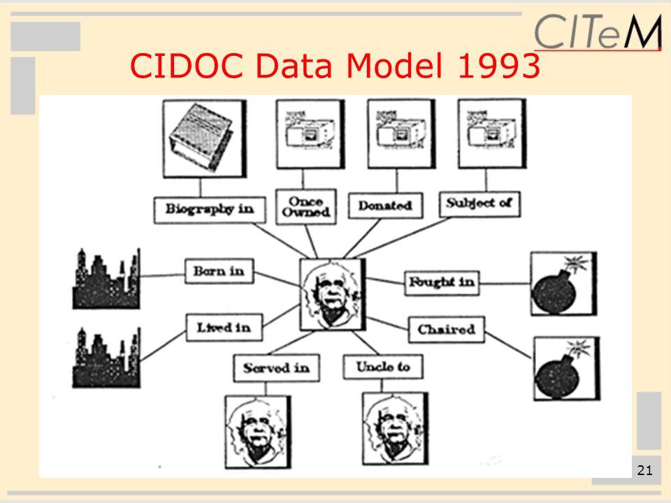 21 CIDOC Data Model 1993
