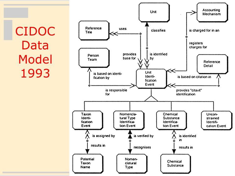 22 CIDOC Data Model 1993