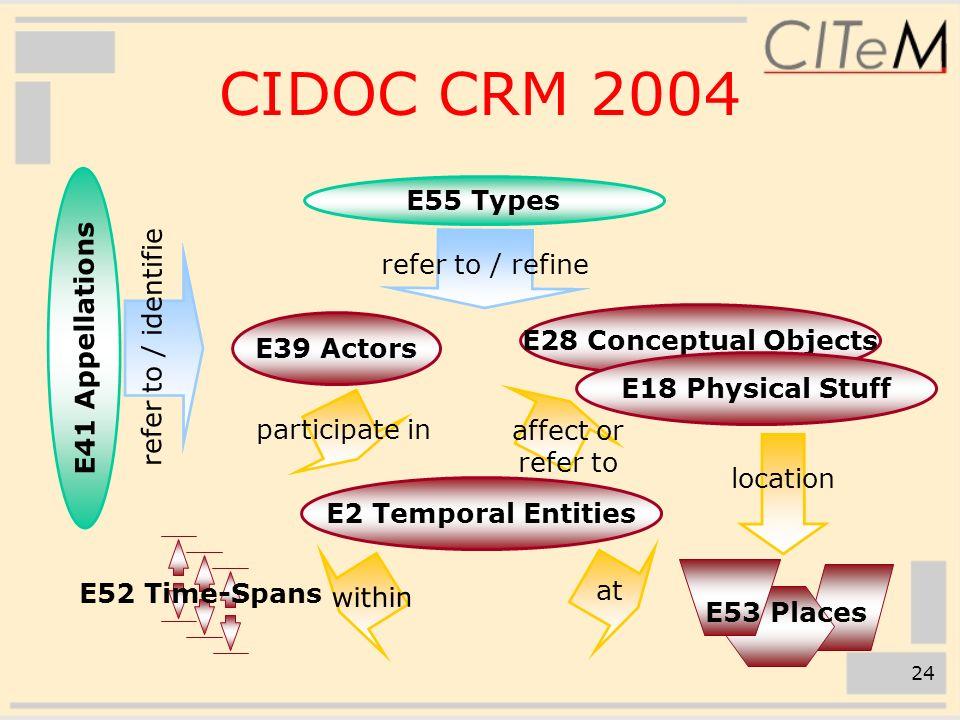 24 participate in E39 Actors E28 Conceptual Objects E18 Physical Stuff E2 Temporal Entities E41 Appellations affect or refer to refer to / refine refe