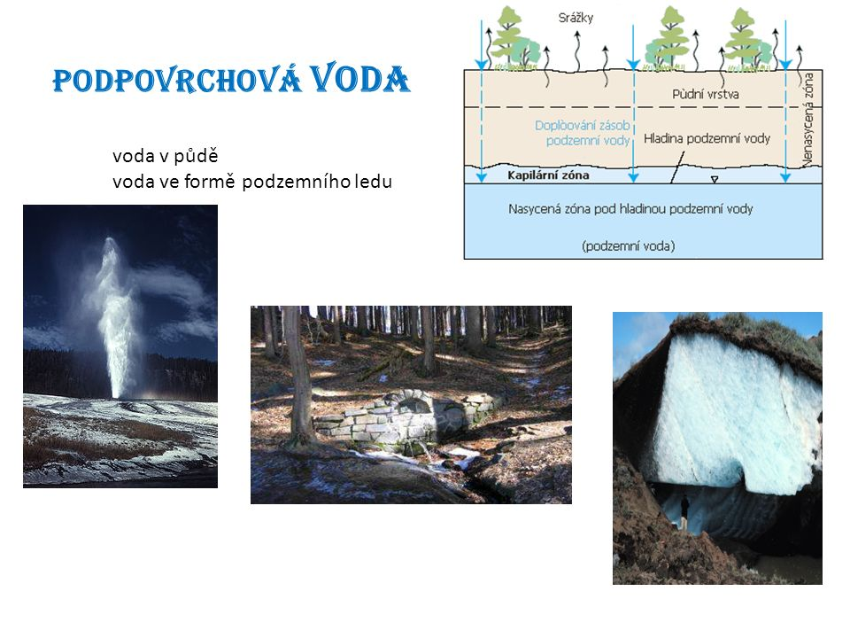 Podpovrchová voda voda v půdě voda ve formě podzemního ledu