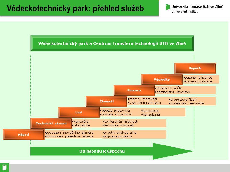 Vědeckotechnický park: přehled služeb patenty a licence komercionalizace měřen í, testov á n í výzkum na zak á zku dotace EU a ČR partnerstv í, invest