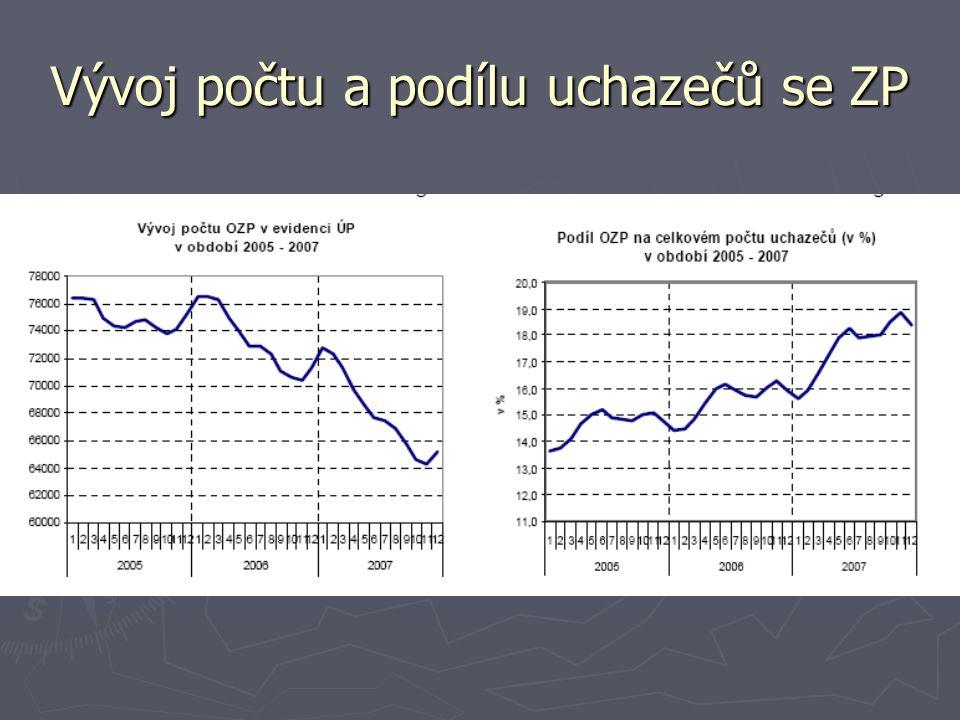 Vývoj počtu a podílu uchazečů se ZP