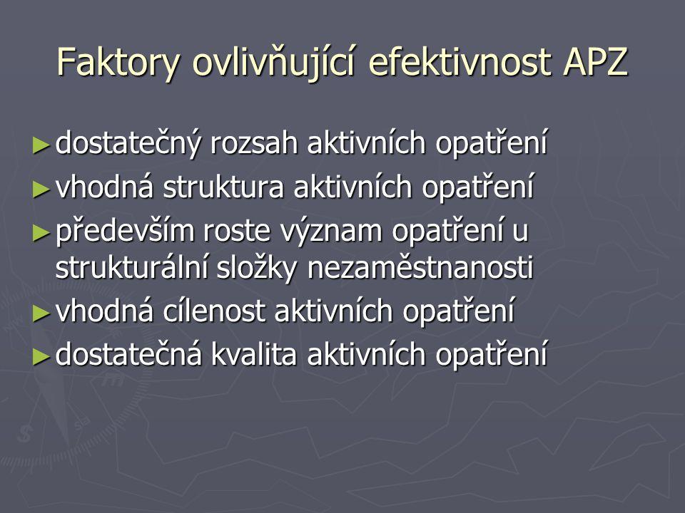 Faktory ovlivňující efektivnost APZ ► dostatečný rozsah aktivních opatření ► vhodná struktura aktivních opatření ► především roste význam opatření u s