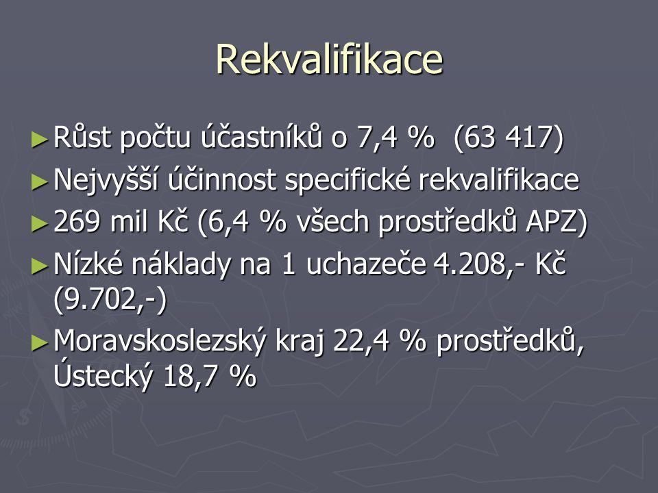 Rekvalifikace ► Růst počtu účastníků o 7,4 % (63 417) ► Nejvyšší účinnost specifické rekvalifikace ► 269 mil Kč (6,4 % všech prostředků APZ) ► Nízké náklady na 1 uchazeče 4.208,- Kč (9.702,-) ► Moravskoslezský kraj 22,4 % prostředků, Ústecký 18,7 %