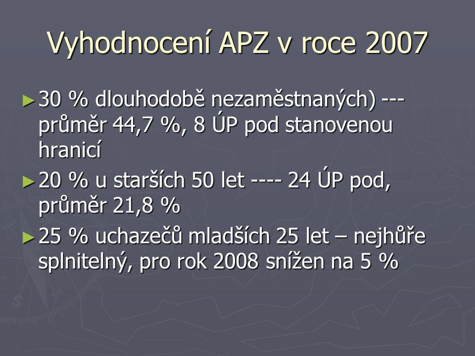 Vyhodnocení APZ v roce 2007 ► 30 % dlouhodobě nezaměstnaných) --- průměr 44,7 %, 8 ÚP pod stanovenou hranicí ► 20 % u starších 50 let ---- 24 ÚP pod,