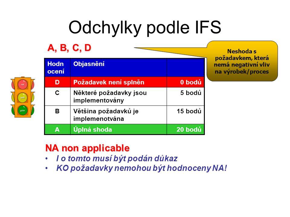Odchylky podle IFS Hodn ocení Objasnění DPožadavek není splněn0 bodů CNěkteré požadavky jsou implementovány 5 bodů BVětšina požadavků je implemenotvána 15 bodů AÚplná shoda20 bodů A, B, C, D NA non applicable I o tomto musí být podán důkaz KO požadavky nemohou být hodnoceny NA.
