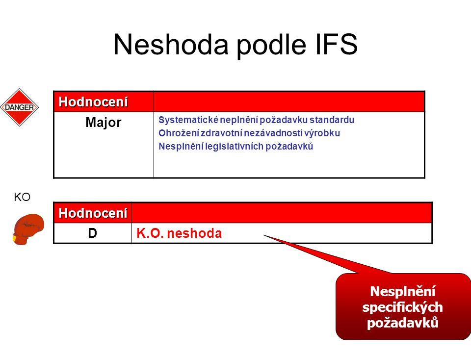 Neshoda podle IFS Hodnocení Major Systematické neplnění požadavku standardu Ohrožení zdravotní nezávadnosti výrobku Nesplnění legislativních požadavků
