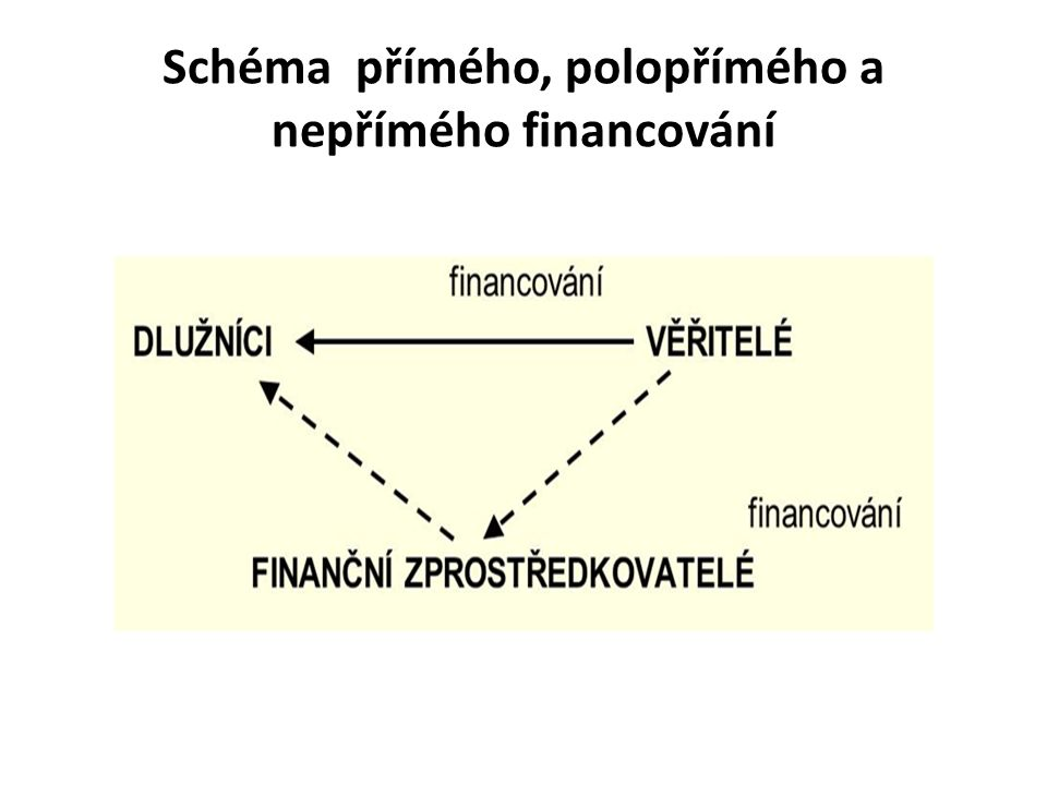 Schéma přímého, polopřímého a nepřímého financování
