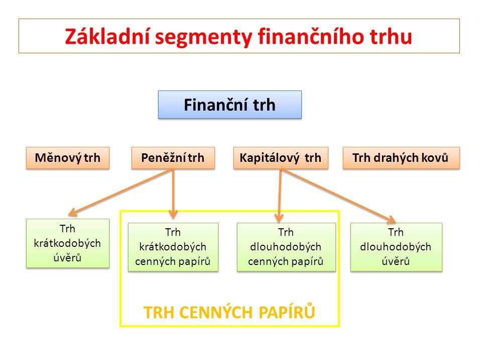 Kapitálový trh Finanční trh Měnový trh Peněžní trh Trh drahých kovů Základní segmenty finančního trhu Trh krátkodobých úvěrů Trh krátkodobých cenných