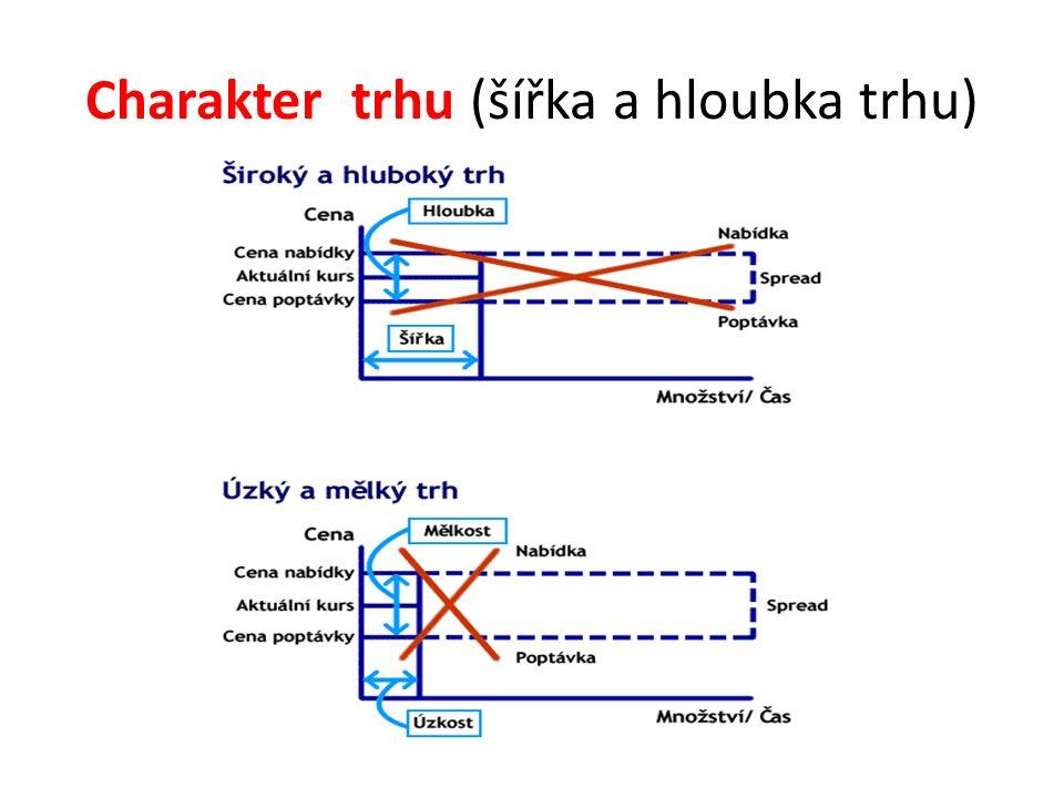 Charakter trhu (šířka a hloubka trhu)
