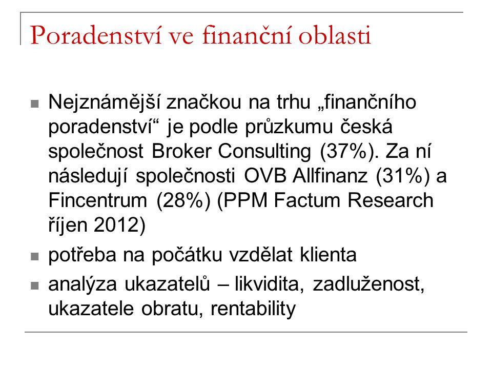 """Poradenství ve finanční oblasti Nejznámější značkou na trhu """"finančního poradenství je podle průzkumu česká společnost Broker Consulting (37%)."""
