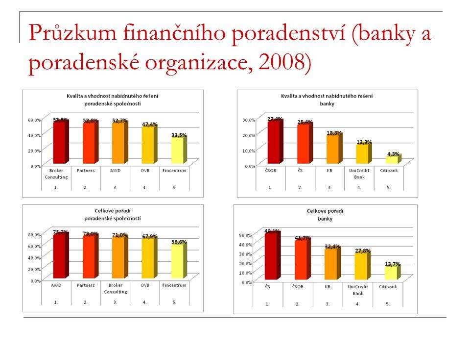 Průzkum finančního poradenství (banky a poradenské organizace, 2008)