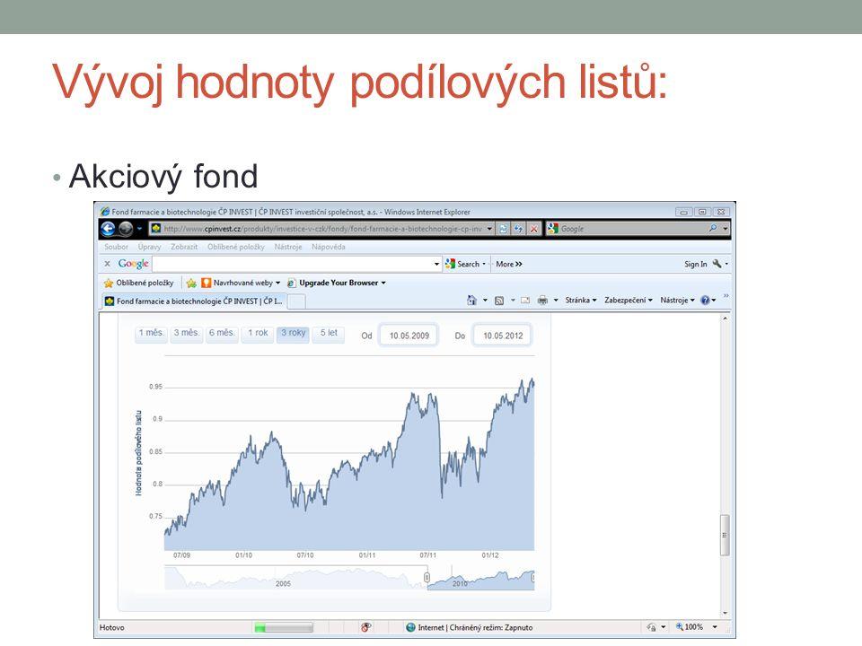 Vývoj hodnoty podílových listů: Akciový fond