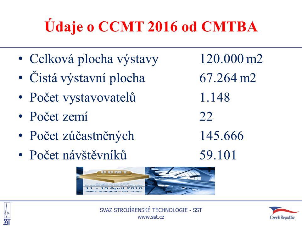 Údaje o CCMT 2016 od CMTBA Celková plocha výstavy120.000 m2 Čistá výstavní plocha67.264 m2 Počet vystavovatelů1.148 Počet zemí22 Počet zúčastněných 14