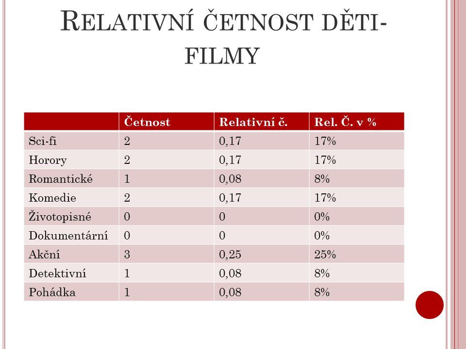 R ELATIVNÍ ČETNOST DĚTI - FILMY ČetnostRelativní č.Rel.