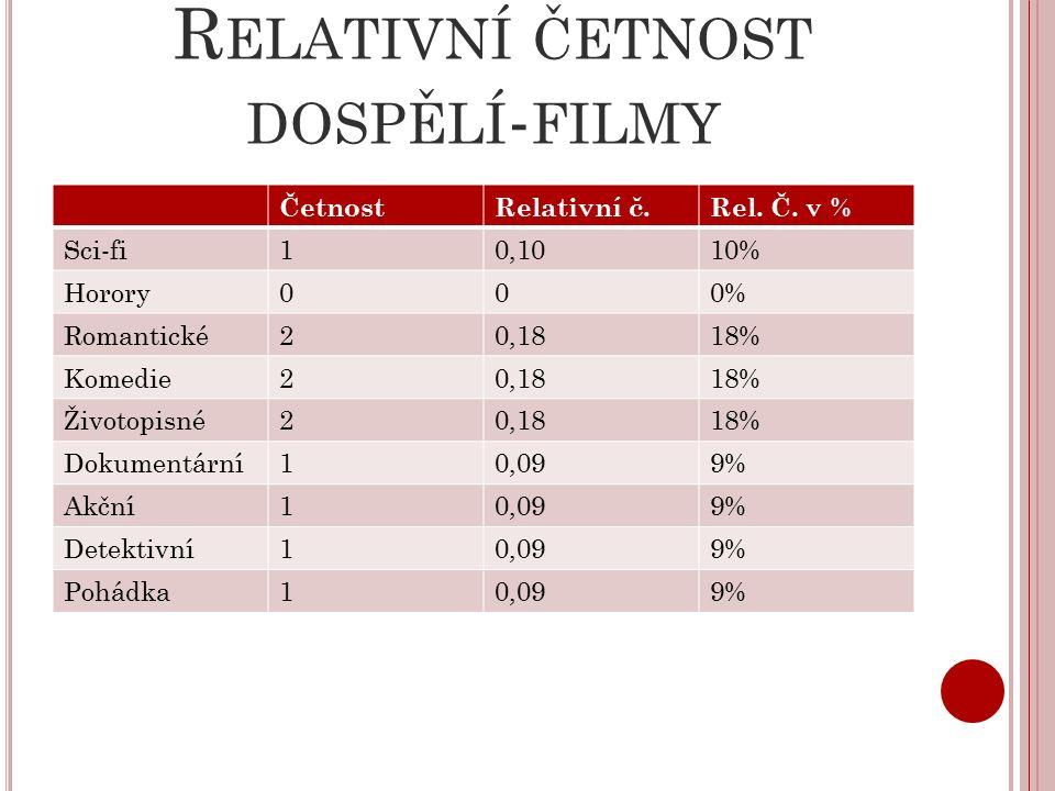 R ELATIVNÍ ČETNOST DOSPĚLÍ - FILMY ČetnostRelativní č.Rel.