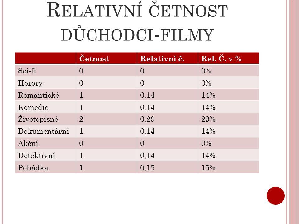 R ELATIVNÍ ČETNOST DŮCHODCI - FILMY ČetnostRelativní č.Rel.