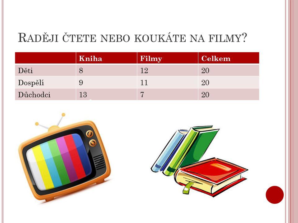 R ADĚJI ČTETE NEBO KOUKÁTE NA FILMY KnihaFilmyCelkem Děti81220 Dospělí91120 Důchodci13720