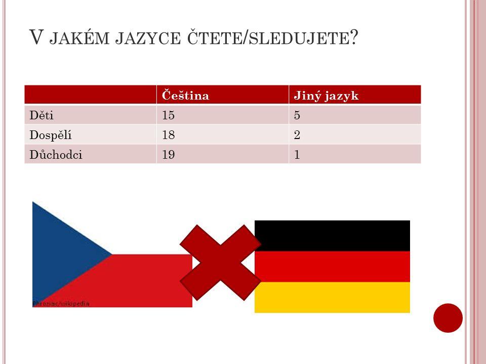 V JAKÉM JAZYCE ČTETE / SLEDUJETE ČeštinaJiný jazyk Děti155 Dospělí182 Důchodci191