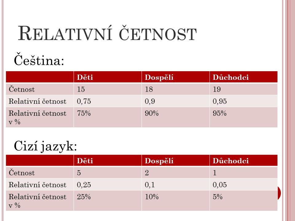 R ELATIVNÍ ČETNOST DětiDospělíDůchodci Četnost151819 Relativní četnost0,750,90,95 Relativní četnost v % 75%90%95% DětiDospělíDůchodci Četnost521 Relativní četnost0,250,10,05 Relativní četnost v % 25%10%5% Čeština: Cizí jazyk: