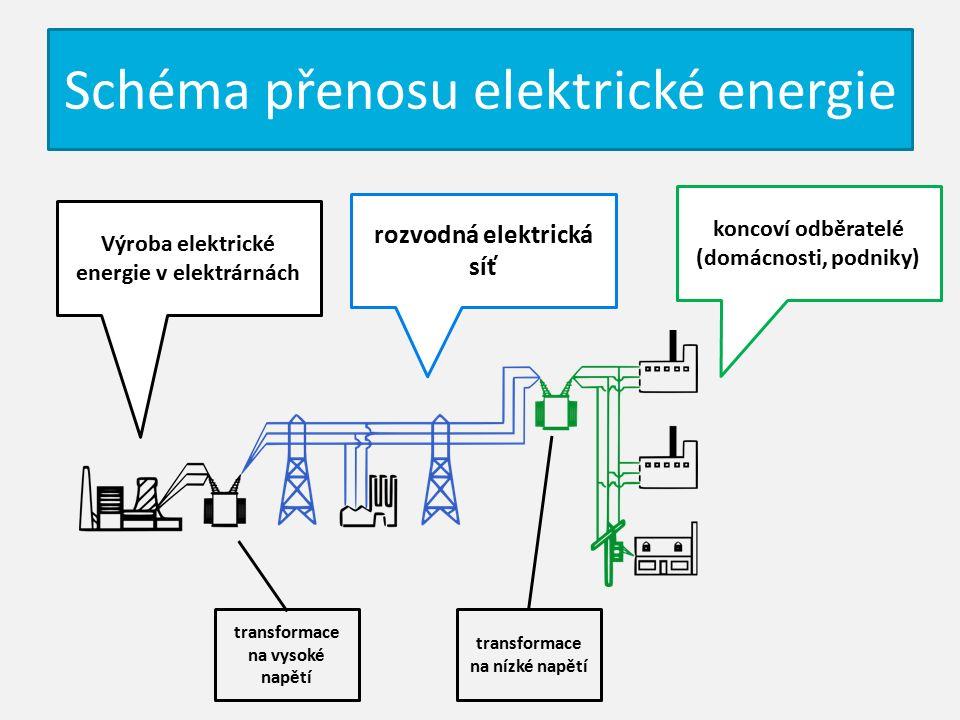 Schéma přenosu elektrické energie rozvodná elektrická síť Výroba elektrické energie v elektrárnách koncoví odběratelé (domácnosti, podniky) transformace na vysoké napětí transformace na nízké napětí