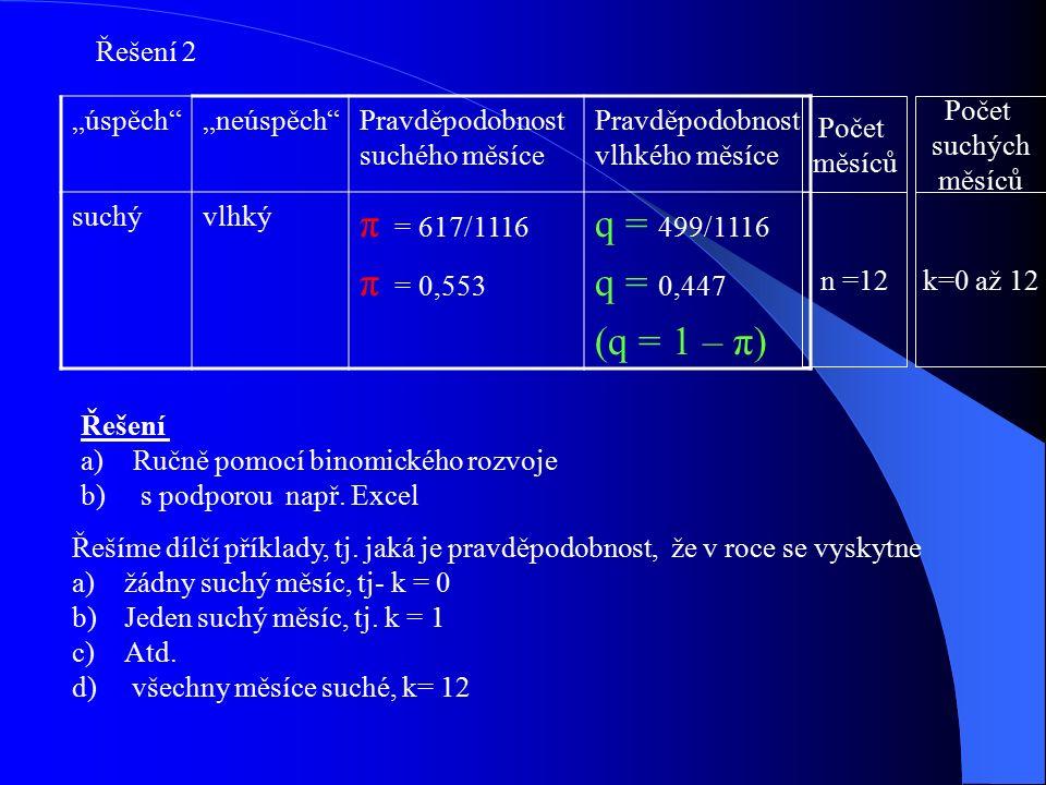 """""""úspěch """"neúspěch Pravděpodobnost suchého měsíce Pravděpodobnost vlhkého měsíce suchývlhký π = 617/1116 π = 0,553 q = 499/1116 q = 0,447 (q = 1 – π) Počet suchých měsíců Počet měsíců n =12k=0 až 12 Řešení a)Ručně pomocí binomického rozvoje b) s podporou např."""